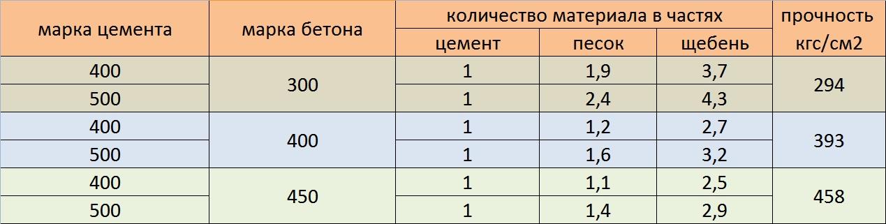 таблица пропорций материалов