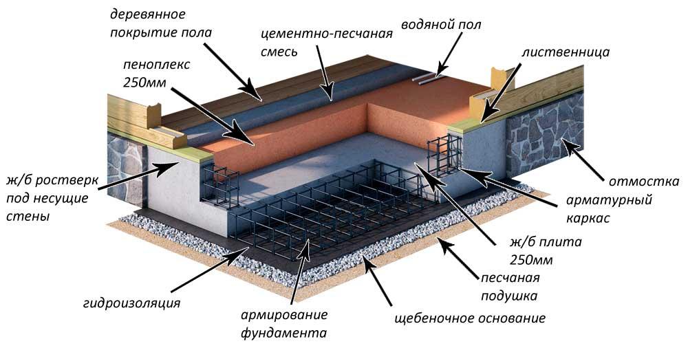 на фото фундамент типа шведская плита
