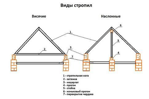 висячие и наслонные стропила двухскатной крыши
