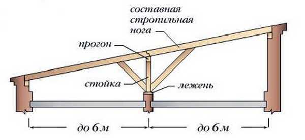 конструкция односкатной крыши 6 - 12м