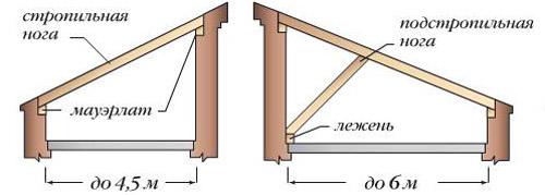 на фото конструкция односкатной крыши до 6 м