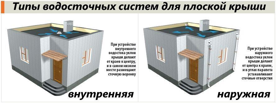 системы водоотведения для плоской крыши