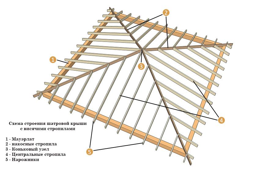 элементы вальмовой крыши