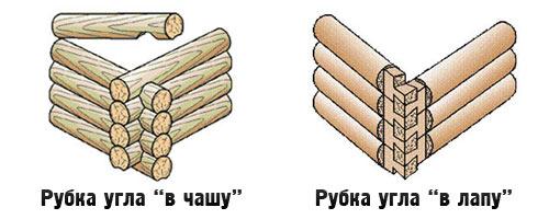 виды рубки в доме из бревна